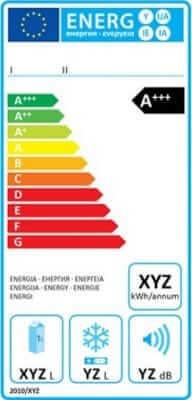 Környezetbarát termékek jelölése - Energiacímke